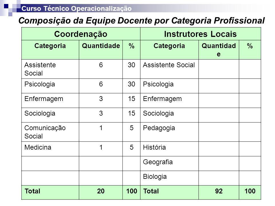 Capacitação da Equipe Docente Coordenadores Regionais MÓDULOSLOCAL / RESPONSÁVEISCARGA HORÁRIA I- Operacionalização e gerenciamento ESP/ Coord.