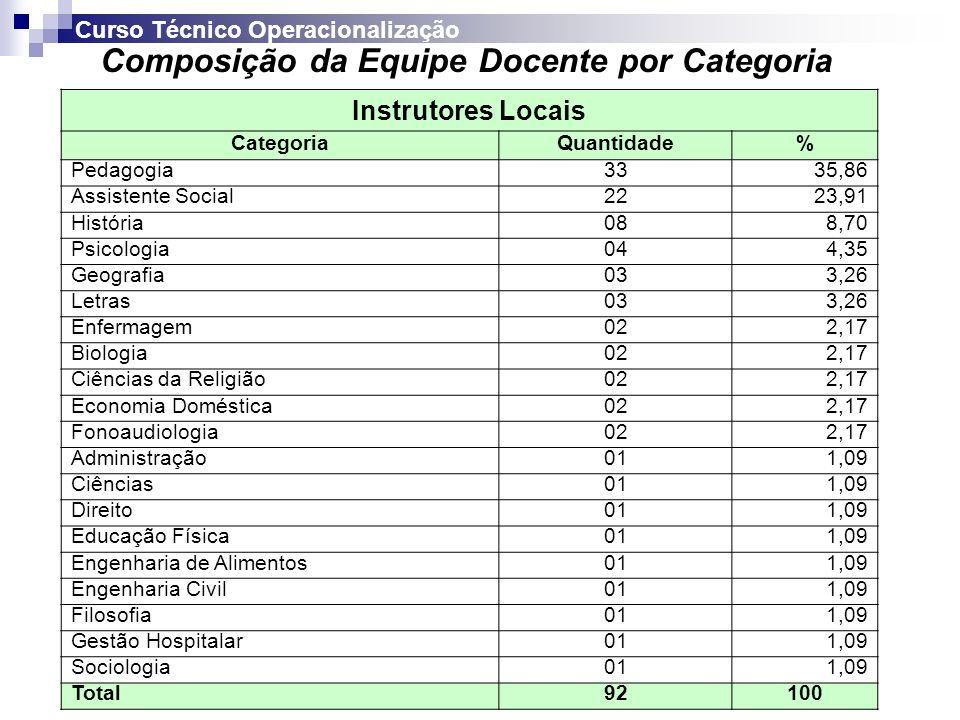 Instrutores Locais CategoriaQuantidade% Pedagogia3335,86 Assistente Social2223,91 História088,70 Psicologia044,35 Geografia033,26 Letras033,26 Enferma
