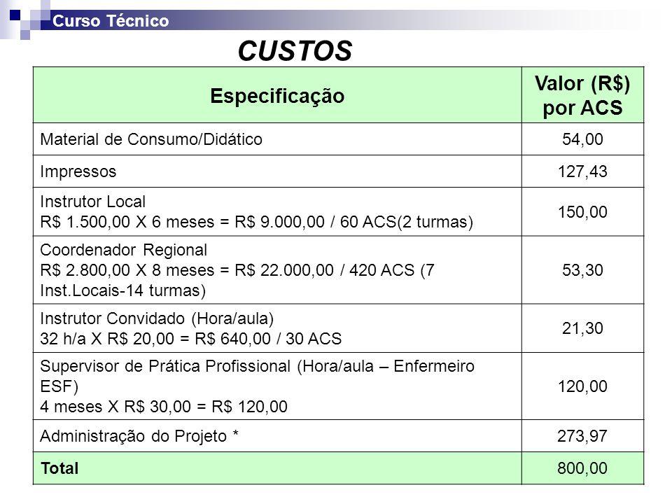 Administração do Projeto - Especificação 1.Coordenação Estadual 2.Apoio Administrativo 3.