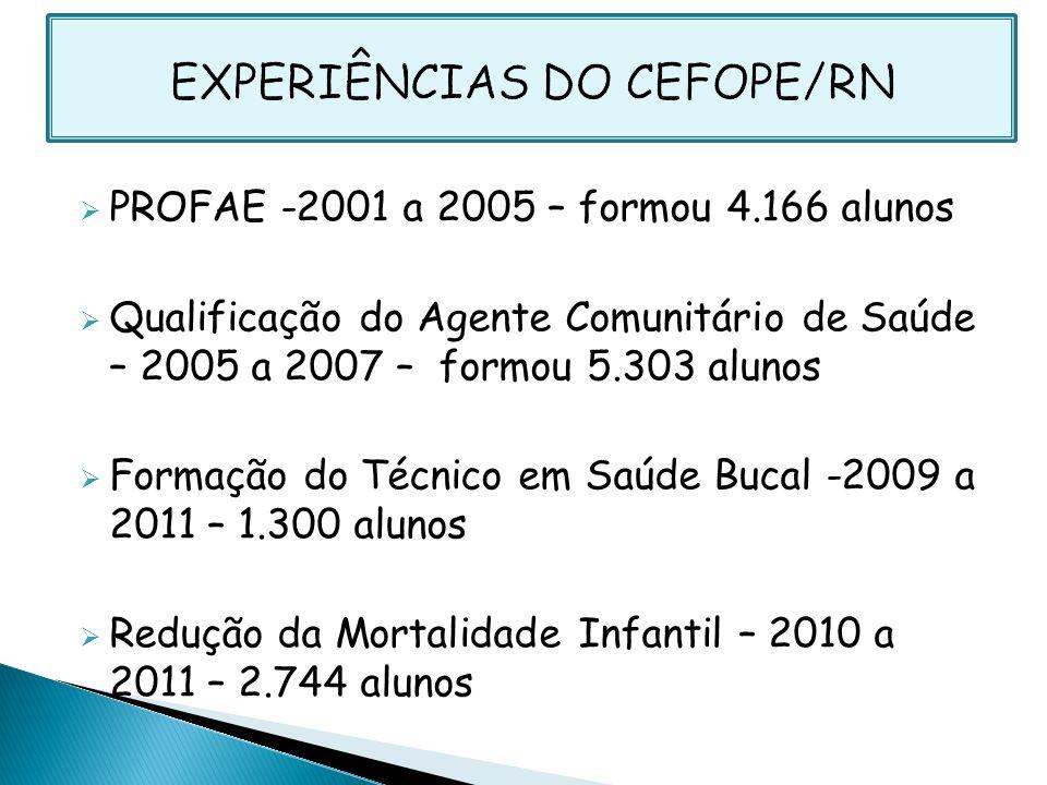 PROFAE -2001 a 2005 – formou 4.166 alunos Qualificação do Agente Comunitário de Saúde – 2005 a 2007 – formou 5.303 alunos Formação do Técnico em Saúde