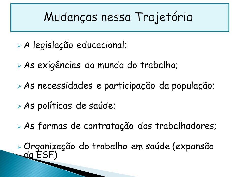 A legislação educacional; As exigências do mundo do trabalho; As necessidades e participação da população; As políticas de saúde; As formas de contrat