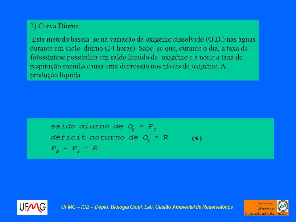 3) Curva Diurna Este método baseia_se na variação de oxigênio dissolvido (O.D.) nas águas durante um ciclo diurno (24 horas). Sabe_se que, durante o d