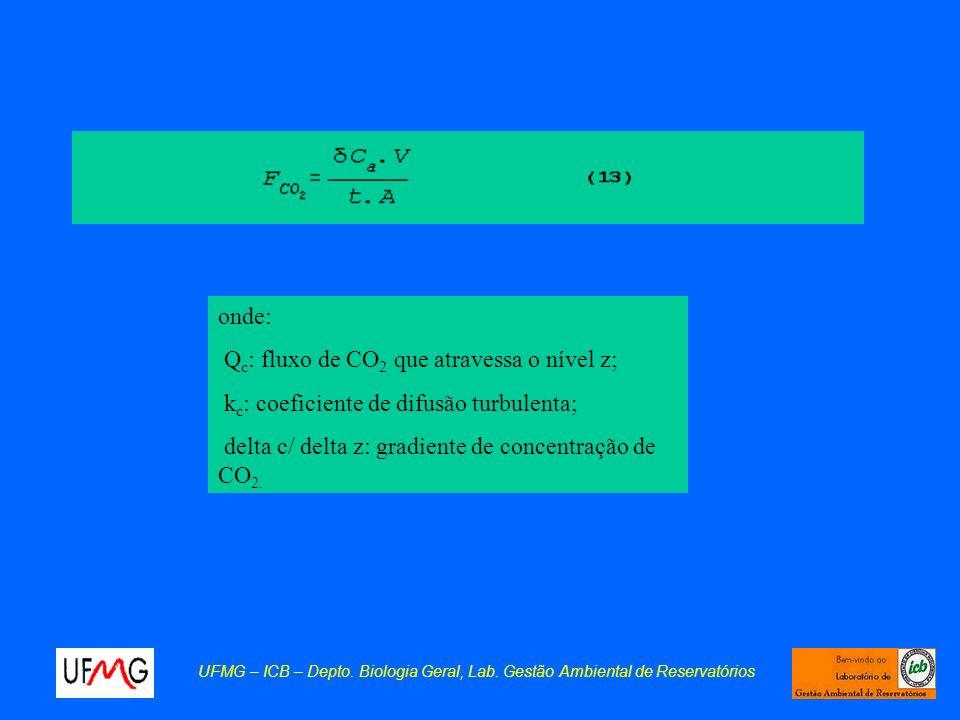 onde: Q c : fluxo de CO 2 que atravessa o nível z; k c : coeficiente de difusão turbulenta; delta c/ delta z: gradiente de concentração de CO 2. UFMG