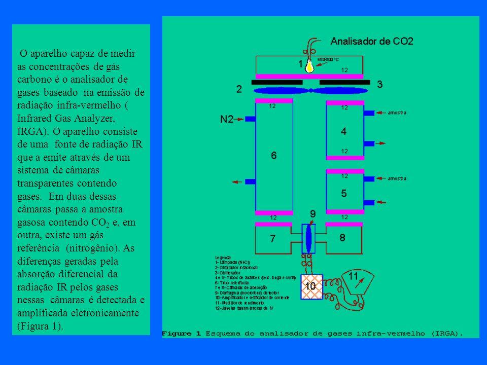 O aparelho capaz de medir as concentrações de gás carbono é o analisador de gases baseado na emissão de radiação infra-vermelho ( Infrared Gas Analyze