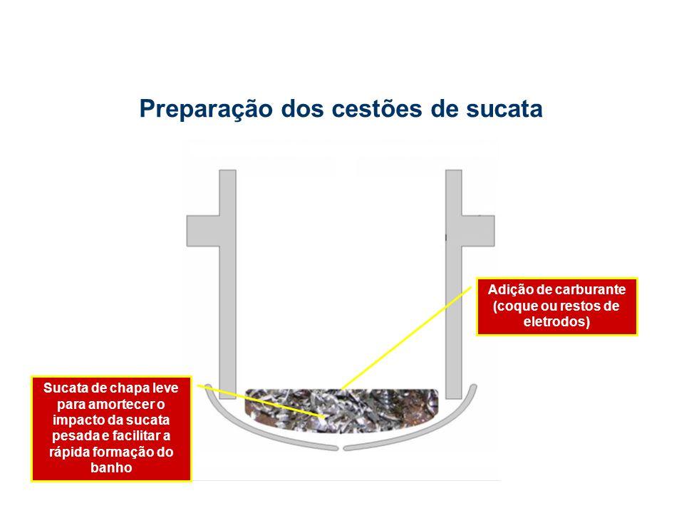Sucata de chapa leve para amortecer o impacto da sucata pesada e facilitar a rápida formação do banho Preparação dos cestões de sucata Adição de carburante (coque ou restos de eletrodos)