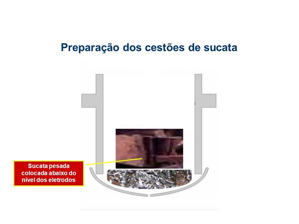 Sucata pesada colocada abaixo do nível dos eletrodos Preparação dos cestões de sucata