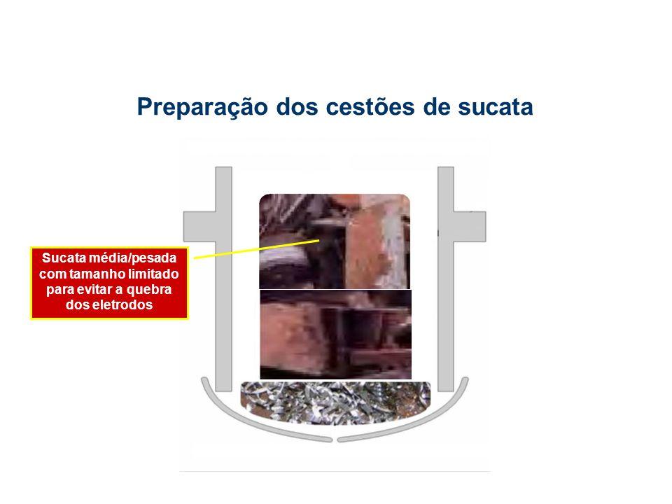 Sucata média/pesada com tamanho limitado para evitar a quebra dos eletrodos Preparação dos cestões de sucata