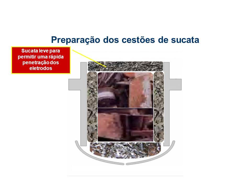 Sucata leve para permitir uma rápida penetração dos eletrodos Preparação dos cestões de sucata