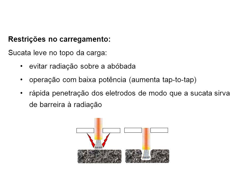 Restrições no carregamento: Sucata leve no topo da carga: evitar radiação sobre a abóbada operação com baixa potência (aumenta tap-to-tap) rápida penetração dos eletrodos de modo que a sucata sirva de barreira à radiação
