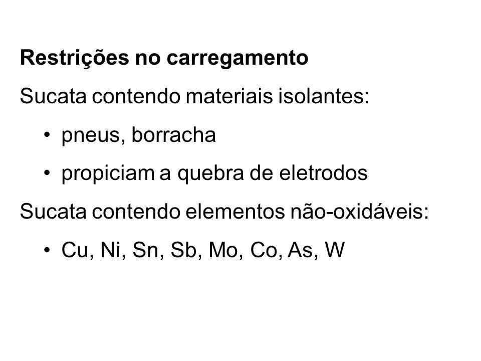 Restrições no carregamento Sucata contendo materiais isolantes: pneus, borracha propiciam a quebra de eletrodos Sucata contendo elementos não-oxidáveis: Cu, Ni, Sn, Sb, Mo, Co, As, W