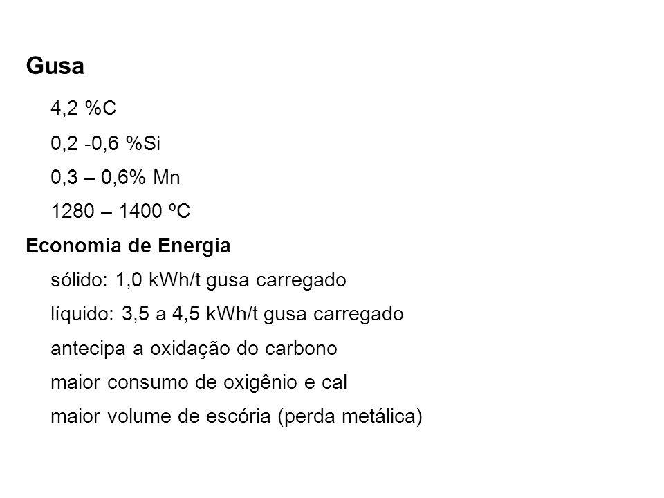 Gusa 4,2 %C 0,2 -0,6 %Si 0,3 – 0,6% Mn 1280 – 1400 ºC Economia de Energia sólido: 1,0 kWh/t gusa carregado líquido: 3,5 a 4,5 kWh/t gusa carregado antecipa a oxidação do carbono maior consumo de oxigênio e cal maior volume de escória (perda metálica)