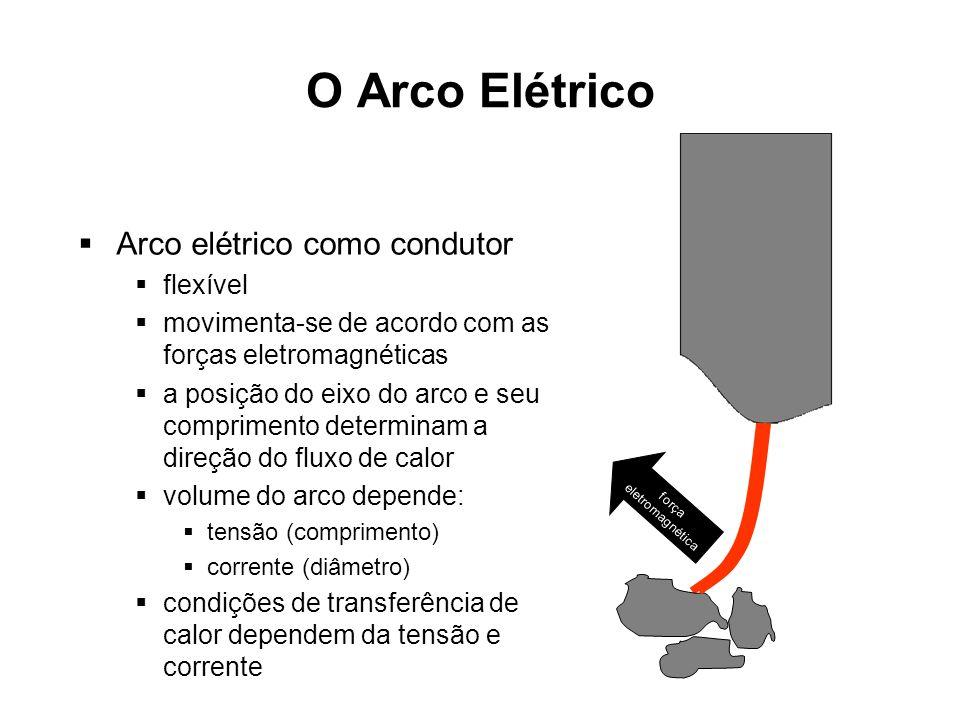 O Arco Elétrico Arco elétrico como condutor flexível movimenta-se de acordo com as forças eletromagnéticas a posição do eixo do arco e seu comprimento determinam a direção do fluxo de calor volume do arco depende: tensão (comprimento) corrente (diâmetro) condições de transferência de calor dependem da tensão e corrente força eletromagnética