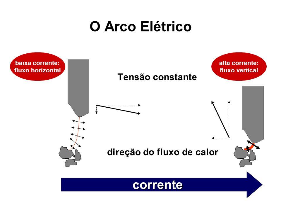 O Arco Elétrico Tensão constante corrente direção do fluxo de calor baixa corrente: fluxo horizontal alta corrente: fluxo vertical