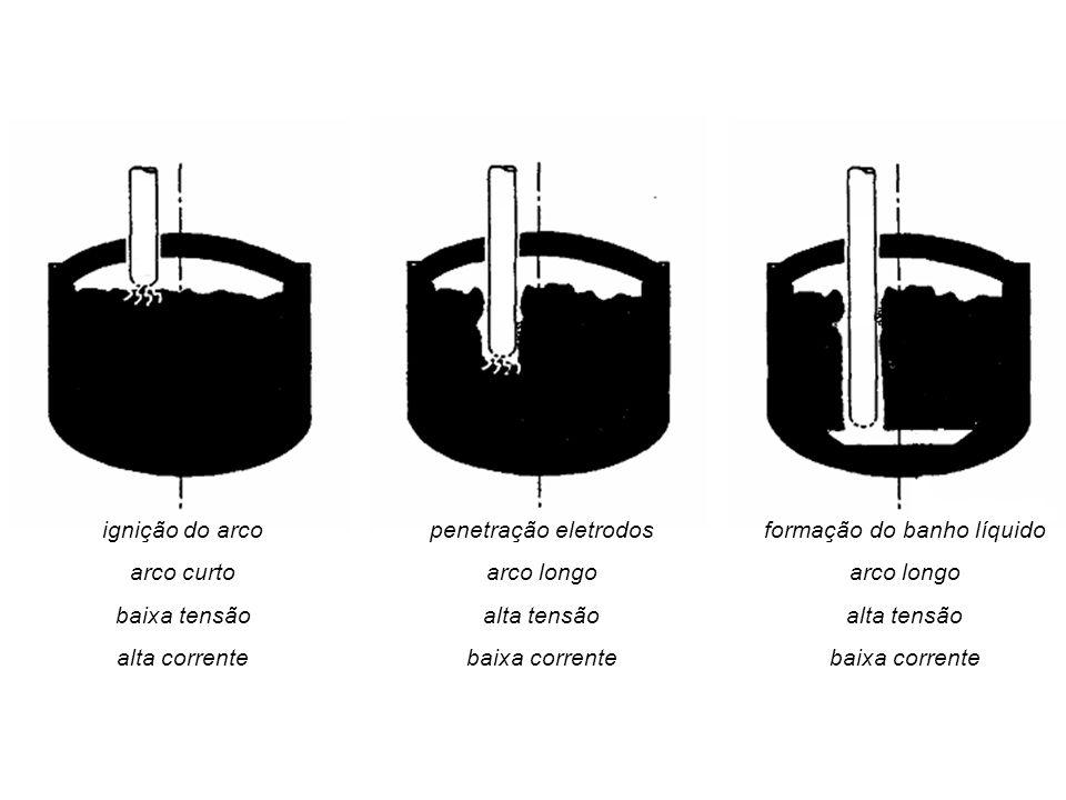ignição do arco arco curto baixa tensão alta corrente penetração eletrodos arco longo alta tensão baixa corrente formação do banho líquido arco longo alta tensão baixa corrente