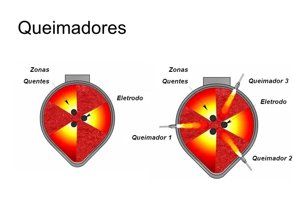 Queimadores Zonas Quentes Zonas Quentes Eletrodo Queimador 1 Queimador 2 Queimador 3