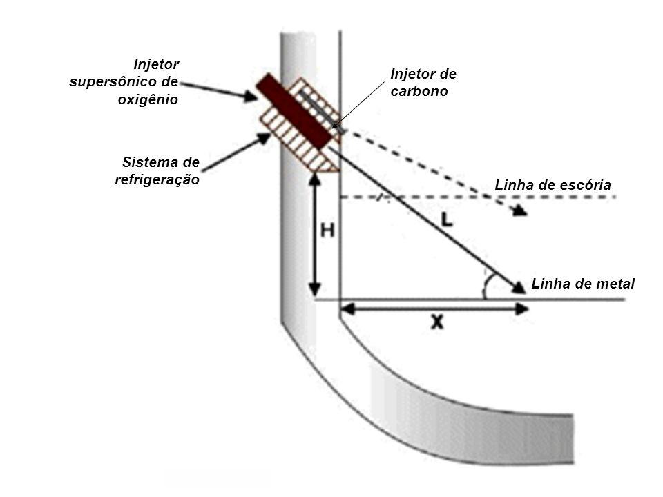 Sistema de refrigeração Injetor supersônico de oxigênio Injetor de carbono Linha de escória Linha de metal