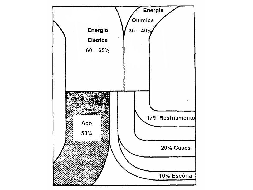 Aço 53% 10% Escória 20% Gases 17% Resfriamento Energia Elétrica 60 – 65% Energia Química 35 – 40%