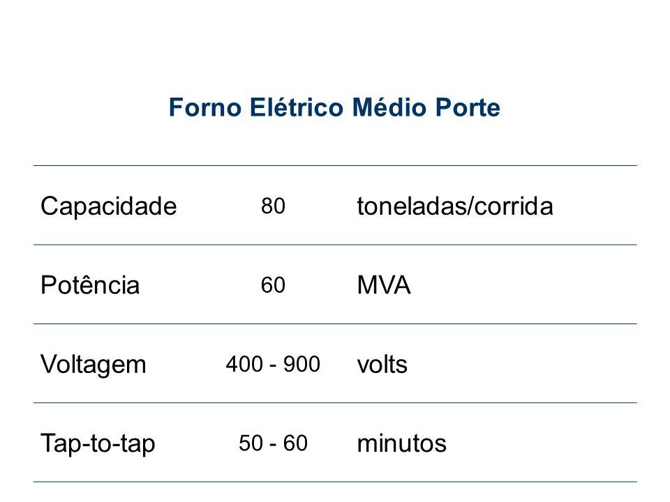 Capacidade 80 toneladas/corrida Potência 60 MVA Voltagem 400 - 900 volts Tap-to-tap 50 - 60 minutos Forno Elétrico Médio Porte