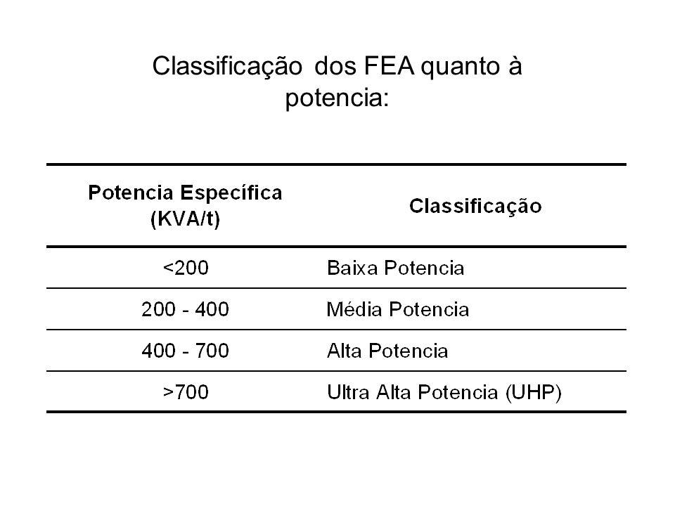 Classificação dos FEA quanto à potencia: