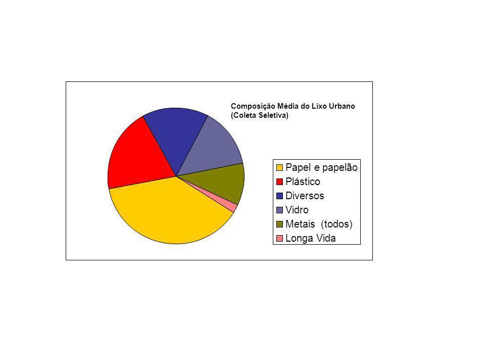 Composição Média do Lixo Urbano (Coleta Seletiva) Papel e papelão Plástico Diversos Vidro Metais (todos) Longa Vida