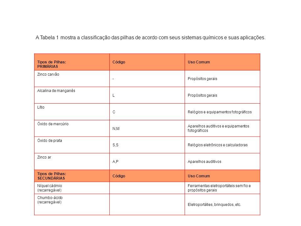 A Tabela 1 mostra a classificação das pilhas de acordo com seus sistemas químicos e suas aplicações.