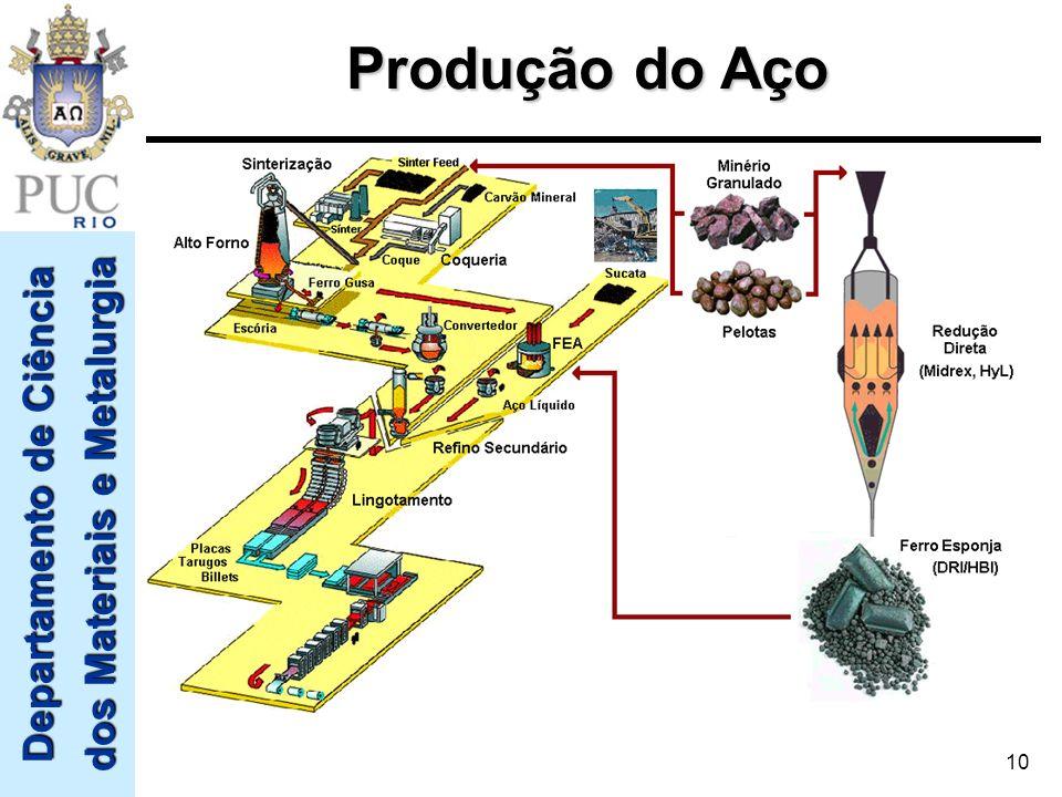 Departamento de Ciência dos Materiais e Metalurgia 10 Produção do Aço