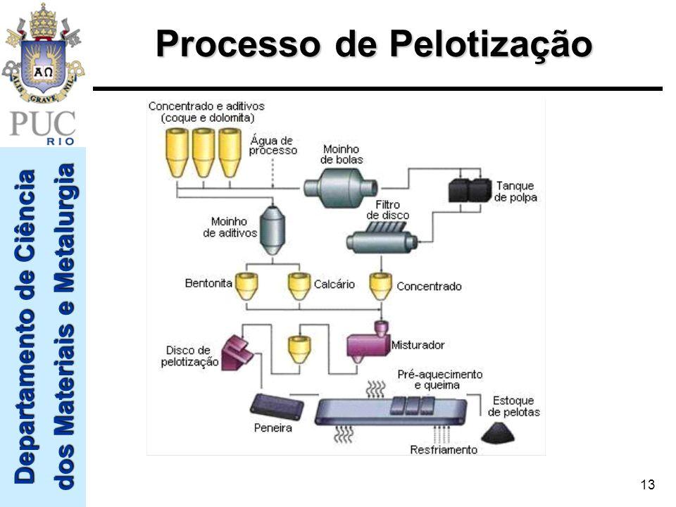 Departamento de Ciência dos Materiais e Metalurgia 13 Processo de Pelotização