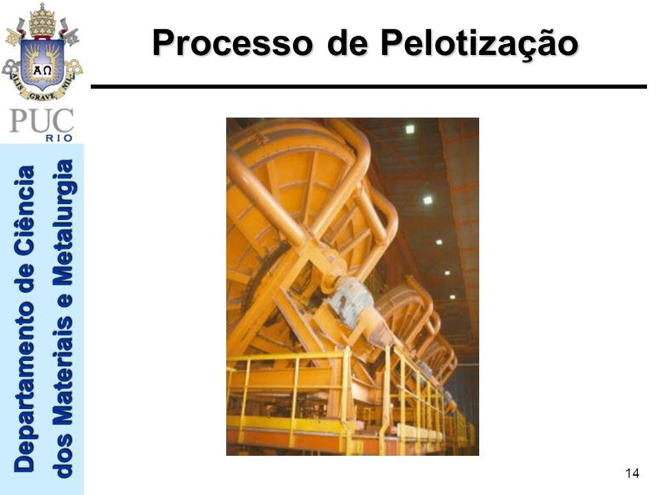 Departamento de Ciência dos Materiais e Metalurgia 14 Processo de Pelotização