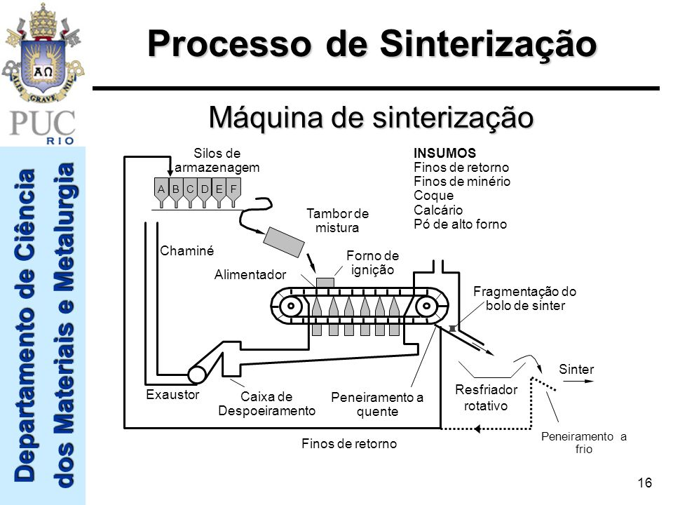 Departamento de Ciência dos Materiais e Metalurgia 16 Forno de ignição Alimentador Chaminé Exaustor Caixa de Despoeiramento Tambor de mistura AB C DEF