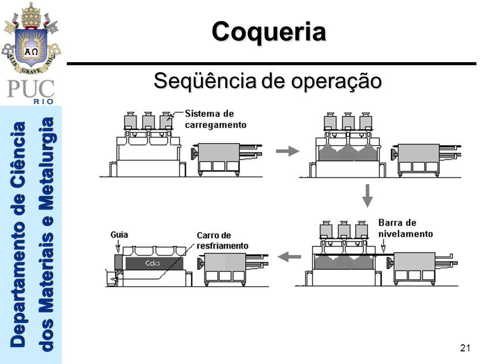Departamento de Ciência dos Materiais e Metalurgia 21 Seqüência de operação Coqueria