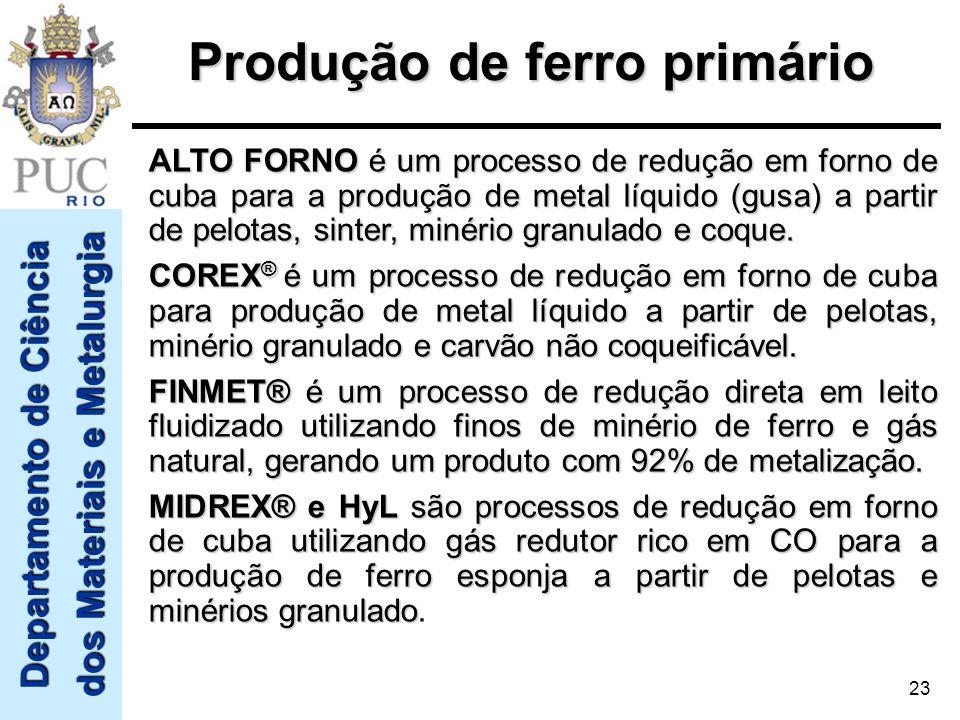 Departamento de Ciência dos Materiais e Metalurgia 23 ALTO FORNO é um processo de redução em forno de cuba para a produção de metal líquido (gusa) a p