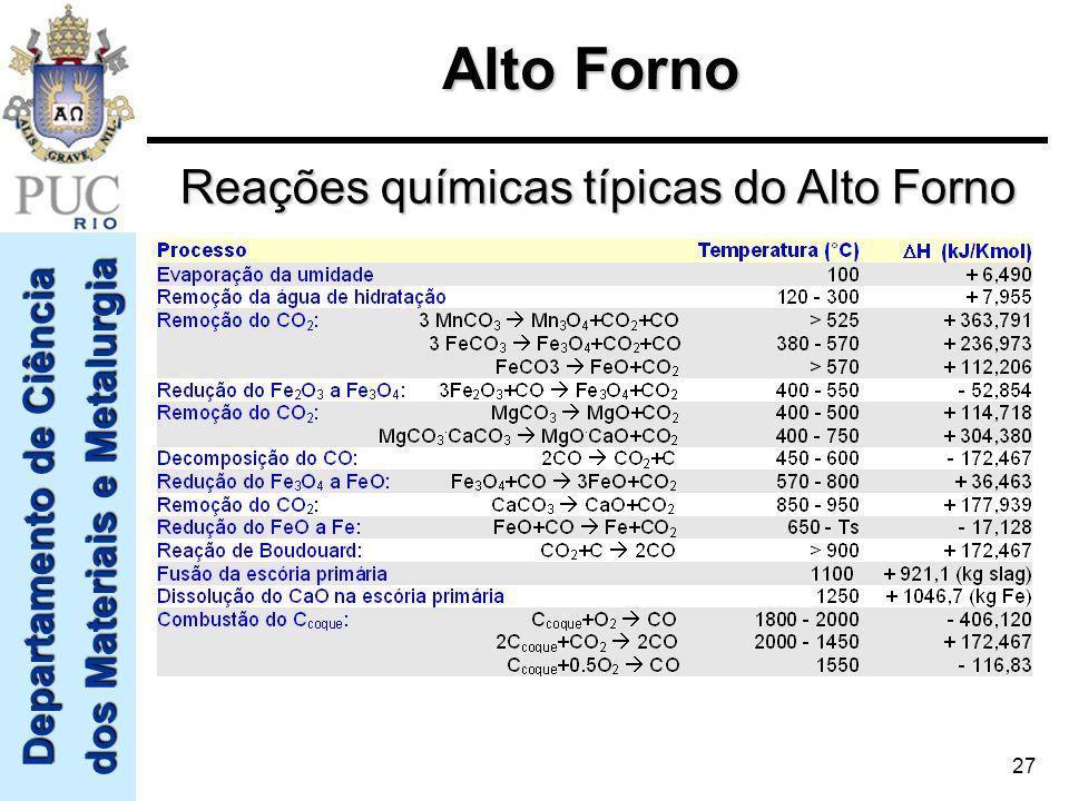Departamento de Ciência dos Materiais e Metalurgia 27 Alto Forno Reações químicas típicas do Alto Forno