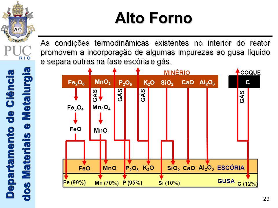 Departamento de Ciência dos Materiais e Metalurgia 29 COQUE MINÉRIO Fe 2 O 3 MnO 2 P2O5P2O5 K2OK2OSiO 2 CaOAl 2 O 3 ESCÓRIA GUSA Fe 3 O 4 FeO Fe (99%)
