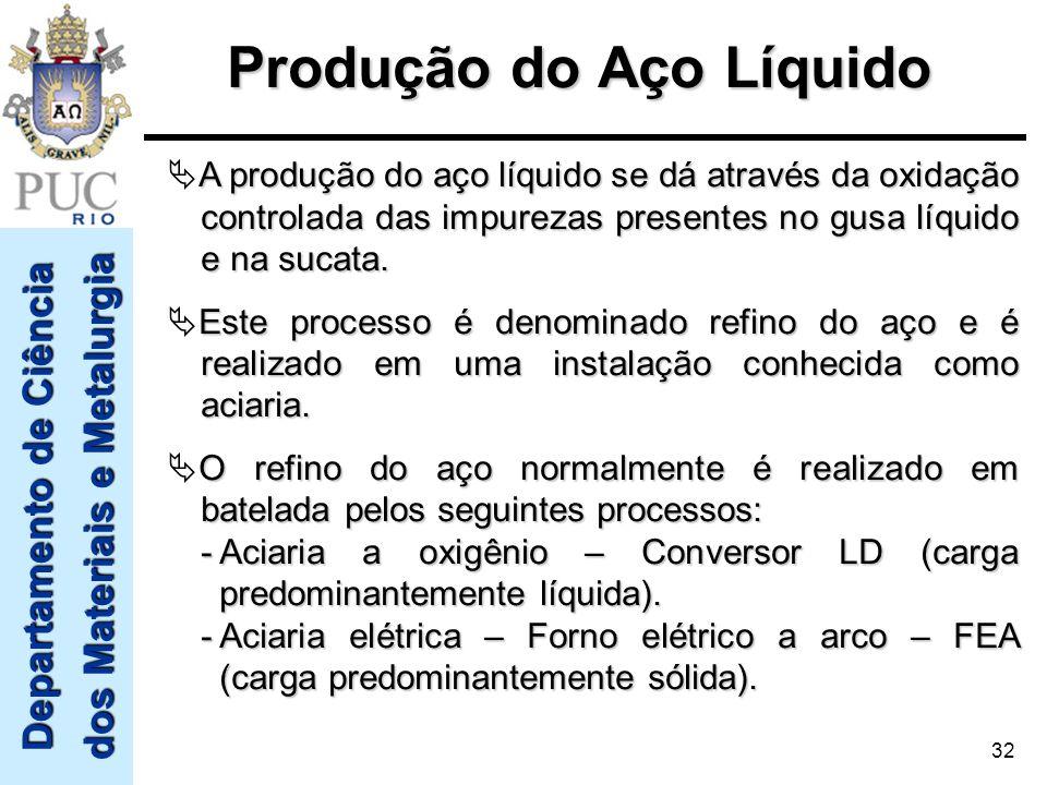 Departamento de Ciência dos Materiais e Metalurgia 32 Produção do Aço Líquido A produção do aço líquido se dá através da oxidação controlada das impur