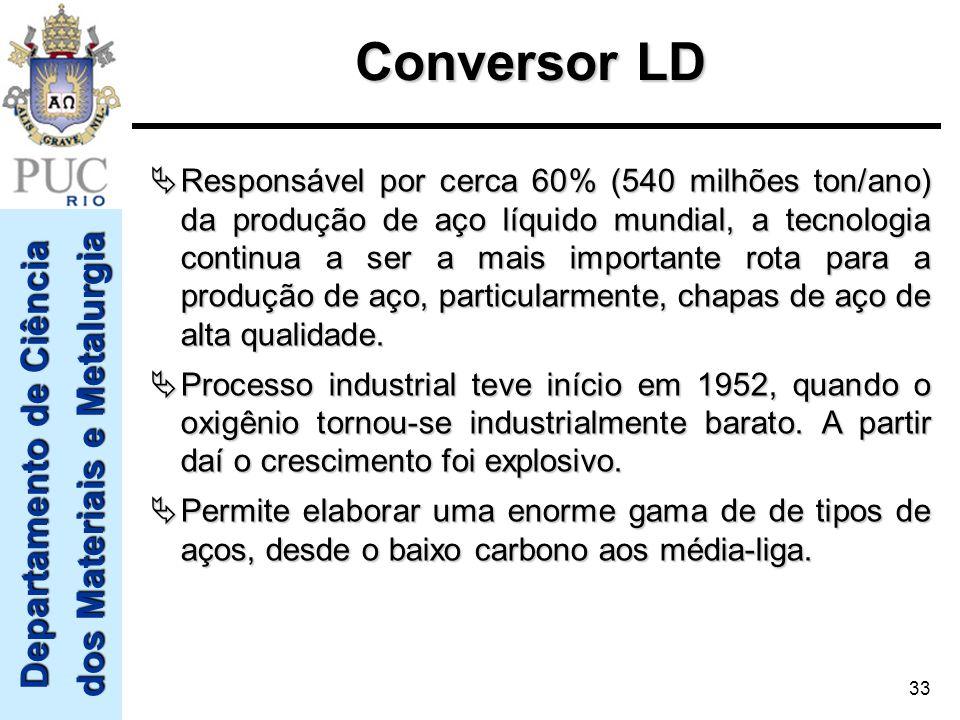Departamento de Ciência dos Materiais e Metalurgia 33 Conversor LD Responsável por cerca 60% (540 milhões ton/ano) da produção de aço líquido mundial,