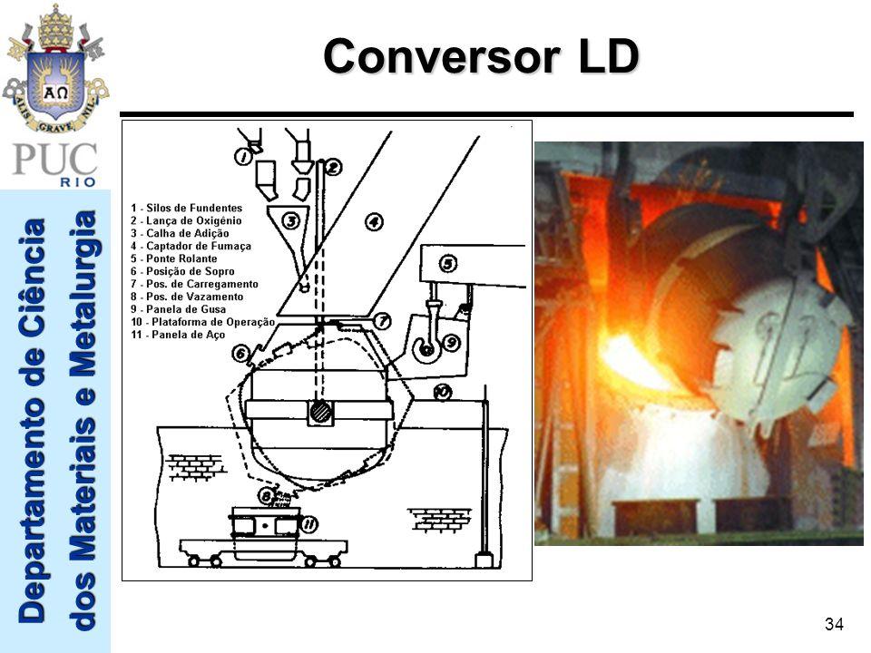 Departamento de Ciência dos Materiais e Metalurgia 34 Conversor LD