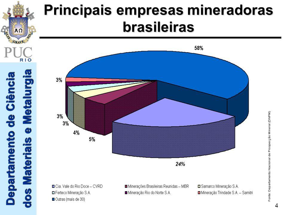 Departamento de Ciência dos Materiais e Metalurgia 4 Principais empresas mineradoras brasileiras