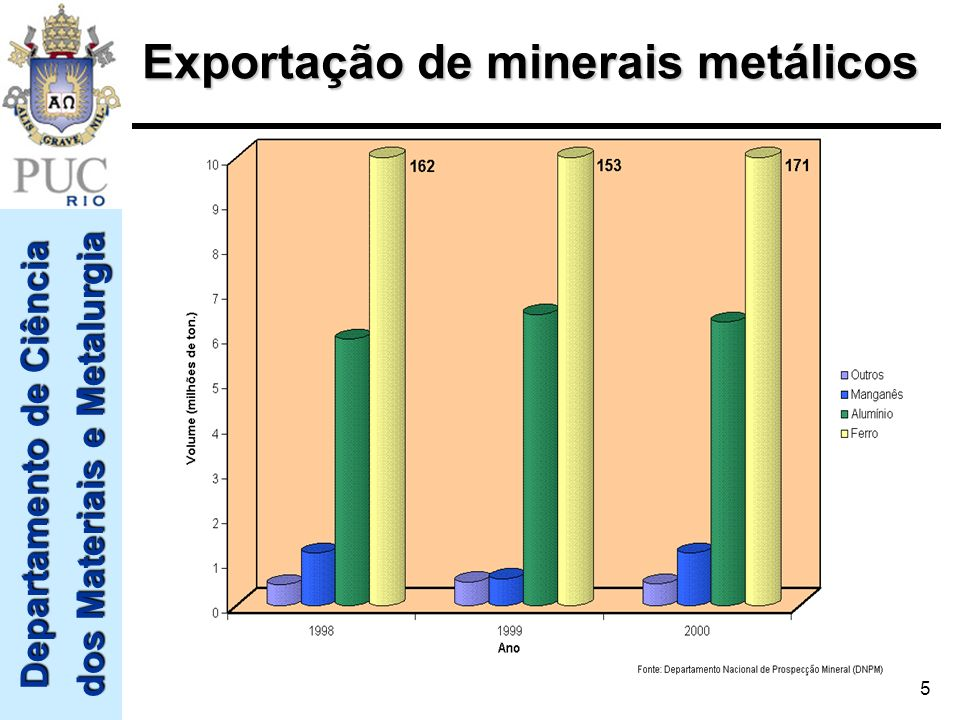 Departamento de Ciência dos Materiais e Metalurgia 5 Exportação de minerais metálicos