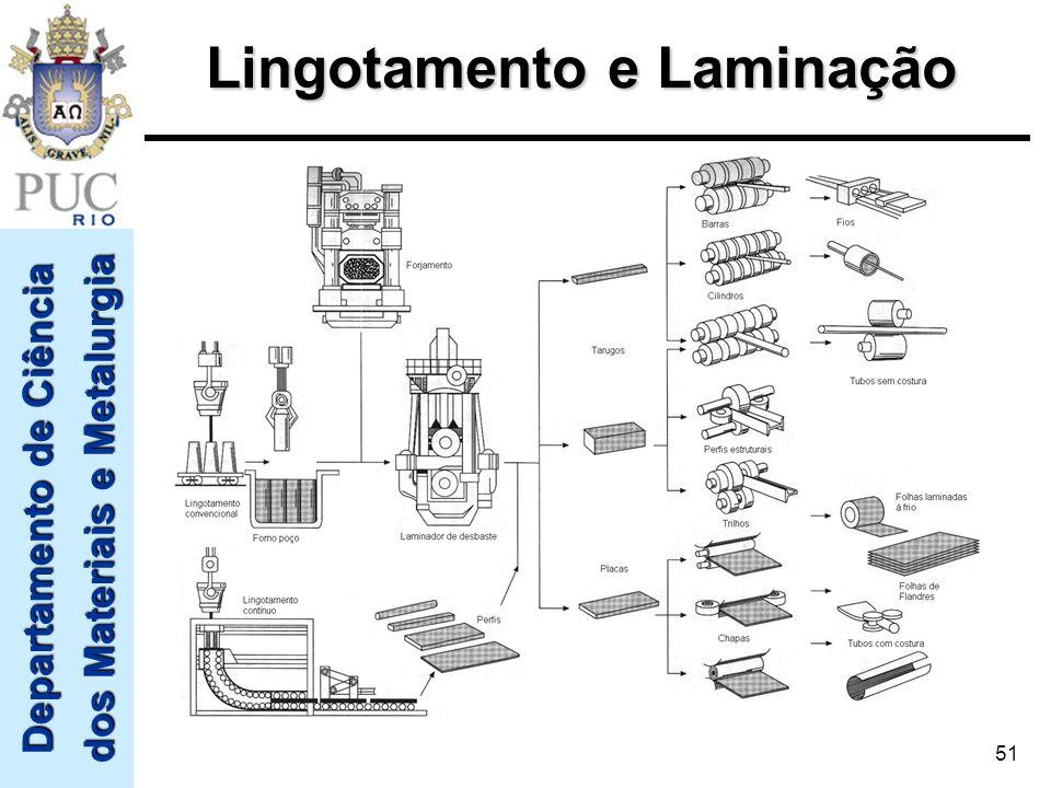 Departamento de Ciência dos Materiais e Metalurgia 51 Lingotamento e Laminação