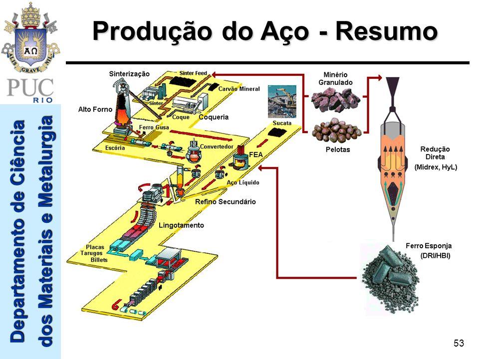Departamento de Ciência dos Materiais e Metalurgia 53 Produção do Aço - Resumo
