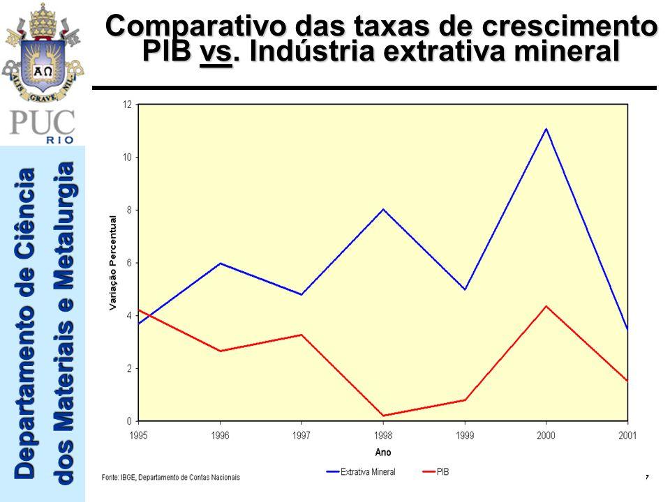 Departamento de Ciência dos Materiais e Metalurgia 7 Comparativo das taxas de crescimento PIB vs. Indústria extrativa mineral