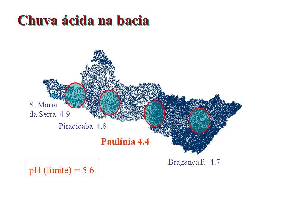 Chuva ácida na bacia pH (limite) = 5.6 S.