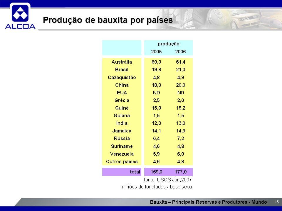 Bauxita – Principais Reservas e Produtores - Mundo 15 Produção de bauxita por países