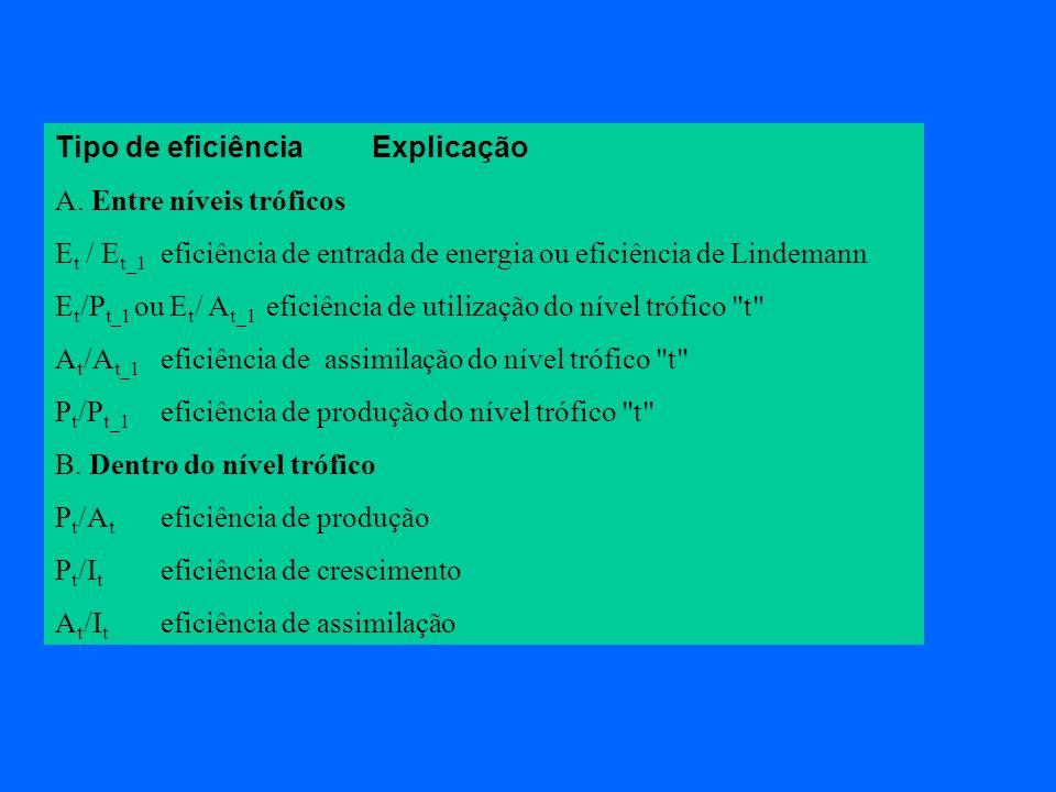 Tipo de eficiênciaExplicação A. Entre níveis tróficos E t / E t_1 eficiência de entrada de energia ou eficiência de Lindemann E t /P t_1 ou E t / A t_