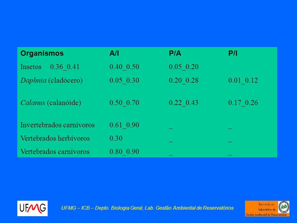 UFMG – ICB – Depto. Biologia Geral, Lab. Gestão Ambiental de Reservatórios OrganismosA/IP/AP/I Insetos0.36_0.410.40_0.500.05_0.20 Daphnia (cladócero)0