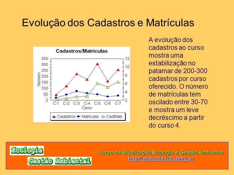 Curso de Atualização Ecologia e Gestão Ambiental http://ecologia.icb.ufmg.br Evolução dos Cadastros e Matrículas A evolução dos cadastros ao curso mos