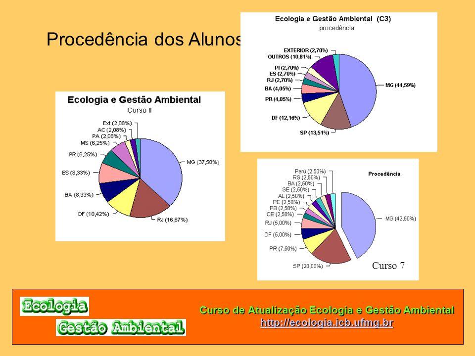 Curso de Atualização Ecologia e Gestão Ambiental http://ecologia.icb.ufmg.br Procedência dos Alunos Curso 7