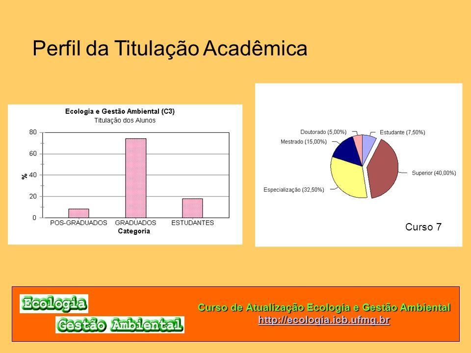 Curso de Atualização Ecologia e Gestão Ambiental http://ecologia.icb.ufmg.br Perfil da Titulação Acadêmica Curso 7