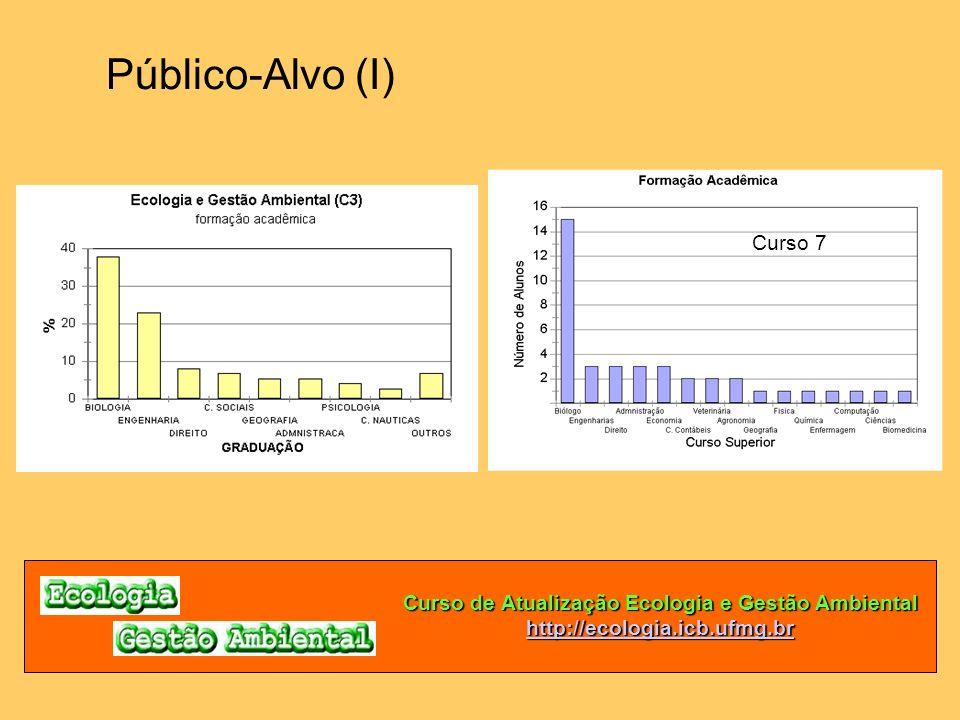 Curso de Atualização Ecologia e Gestão Ambiental http://ecologia.icb.ufmg.br Público-Alvo (I) Curso 7