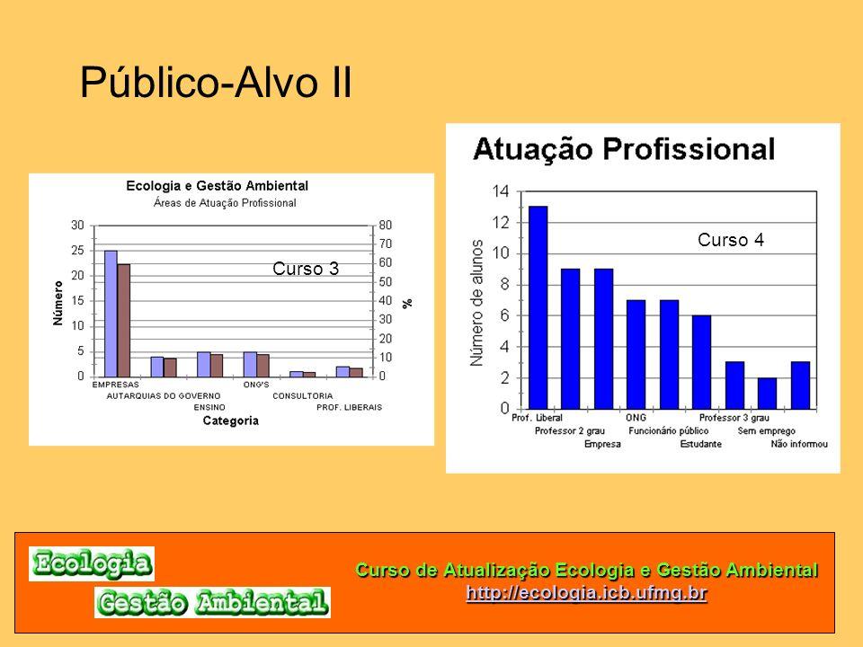 Curso de Atualização Ecologia e Gestão Ambiental http://ecologia.icb.ufmg.br Público-Alvo II Curso 3 Curso 4